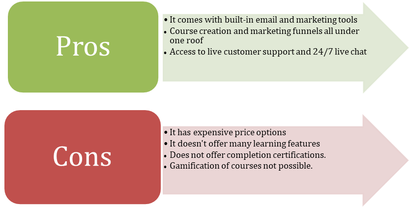 a diagram showing the pros and cons of kajabi