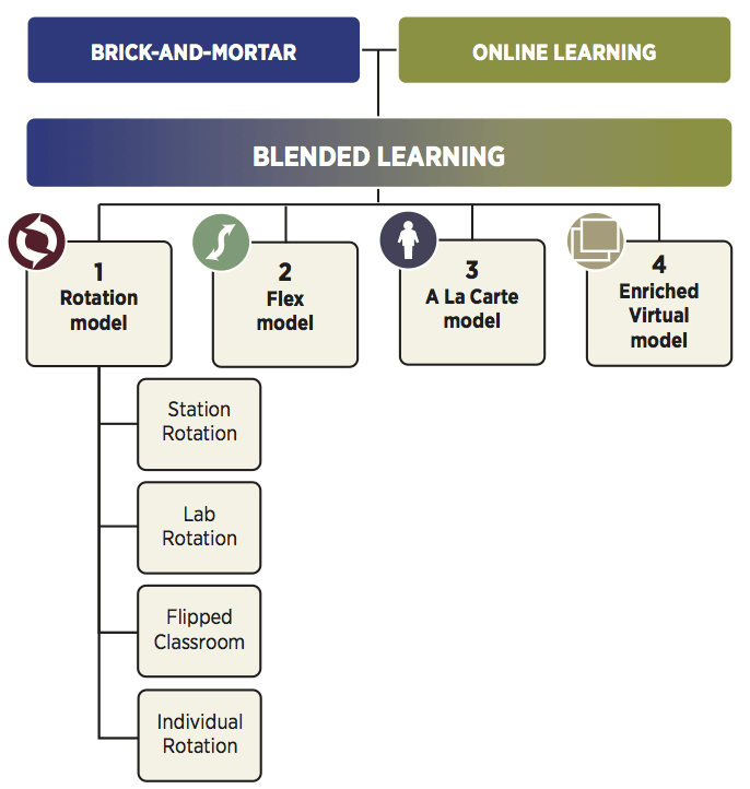 A diagram that shows the four models of blened learning. Image title: blended-learning-models