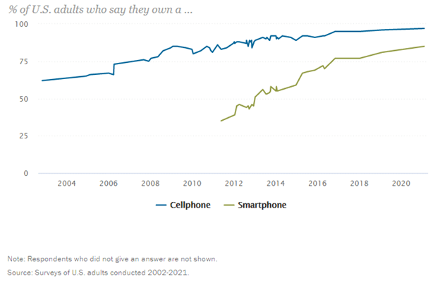 Smartphone ownership in the US