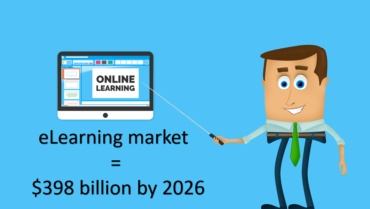 The elearning market is growing to almost 400 billion dollars.