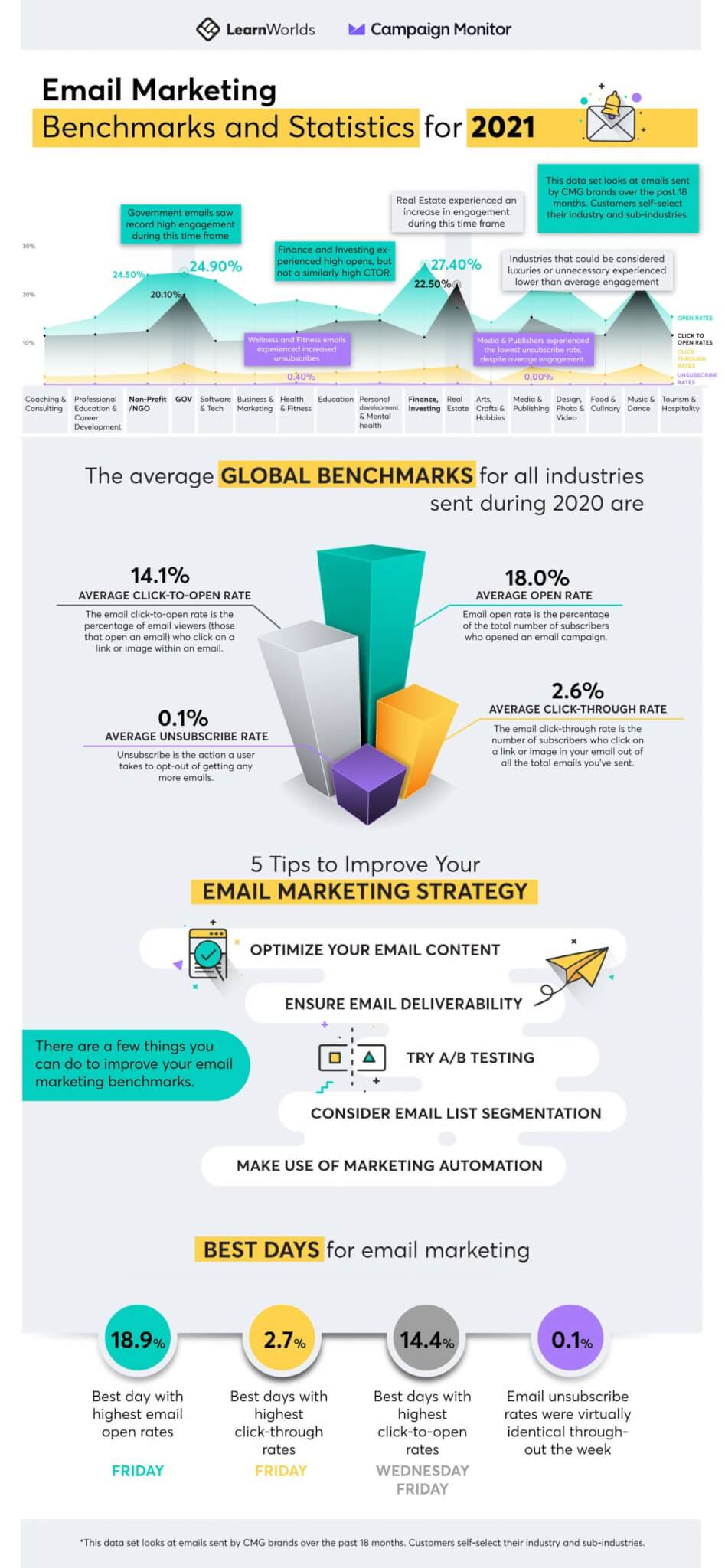 Infographic on email benchmarks for open rates and click rates of online course emails.