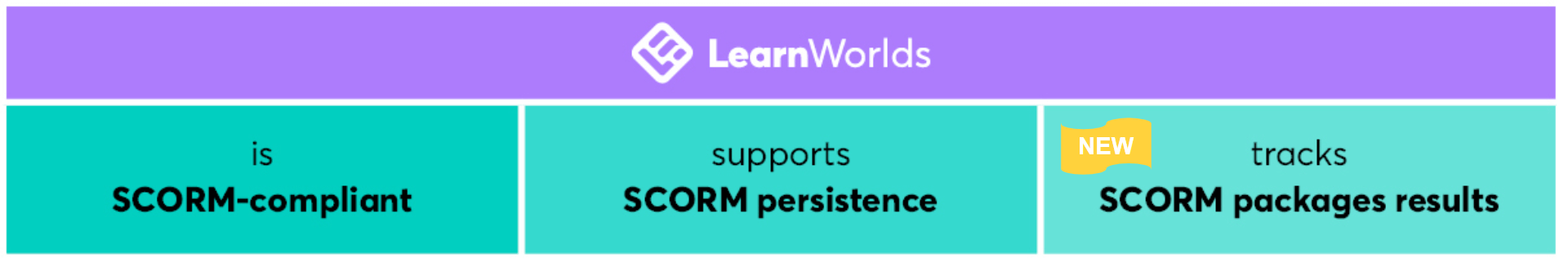 LearnWorlds is scorm-compliant, scorm persistence and tracks scores.