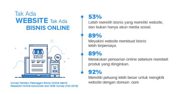 Jasa Web Hosting terbaik Untuk Bisnis Online