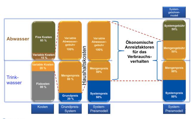 Modellstruktur Systemgebühren für Trink- und Abwasser
