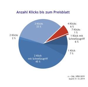 """bildschirmfoto-2016-10-09-um-17-49-27Internetanalyse """"Erreichbarkeit des Preisblatts"""" (Q: Gendries)"""