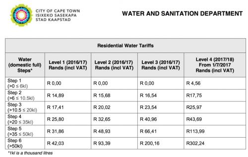 Wasserpreise in Kapstadt (Stand 1.6.2017)