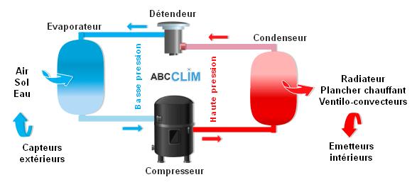 pompe à chaleur thermodynamique
