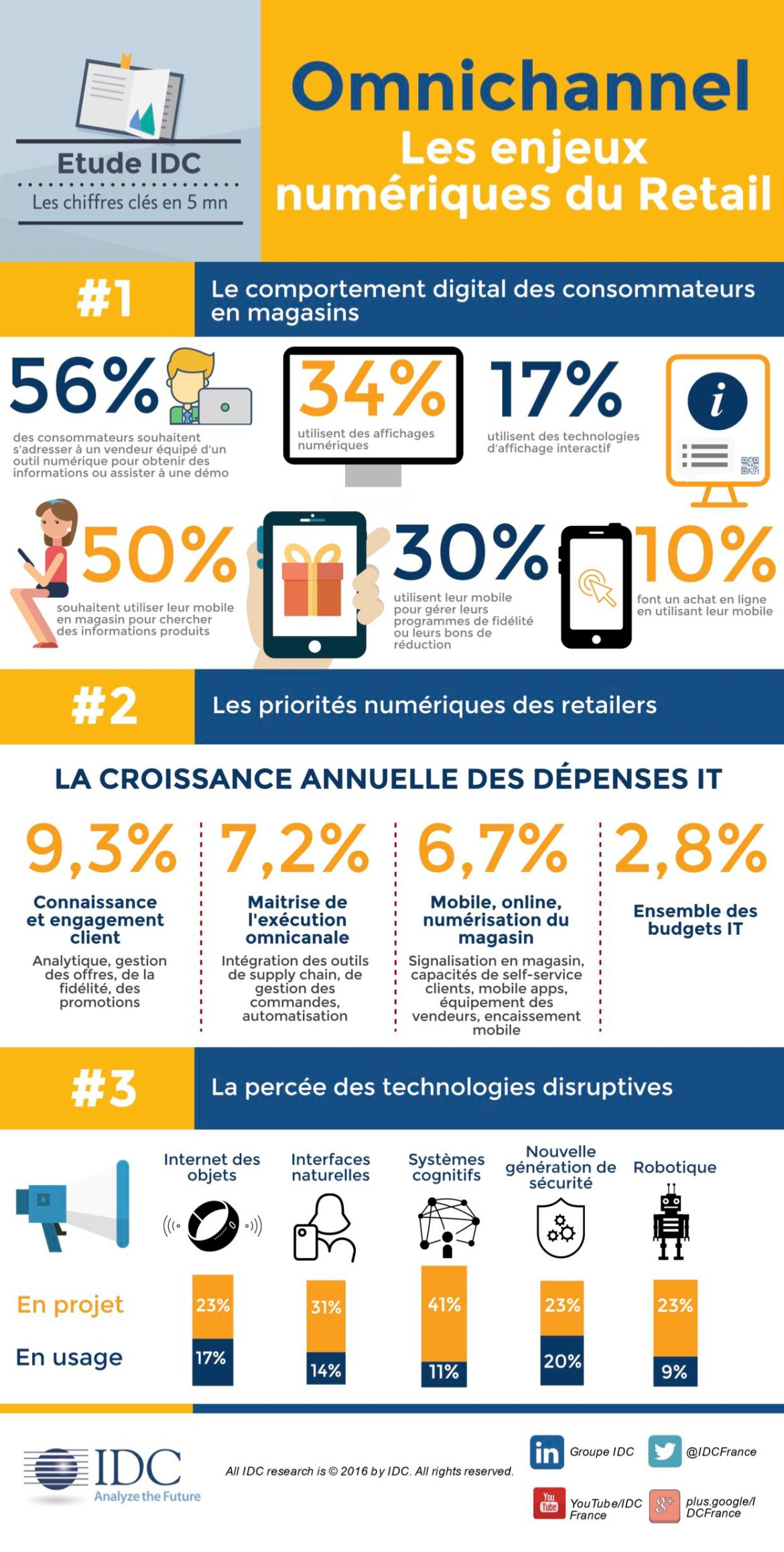 omnicanal-retail_infographie