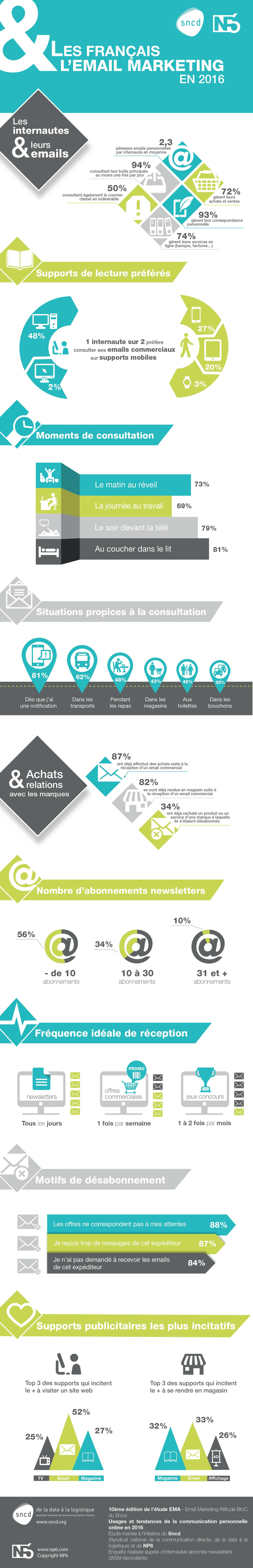 email marketing france_infographie