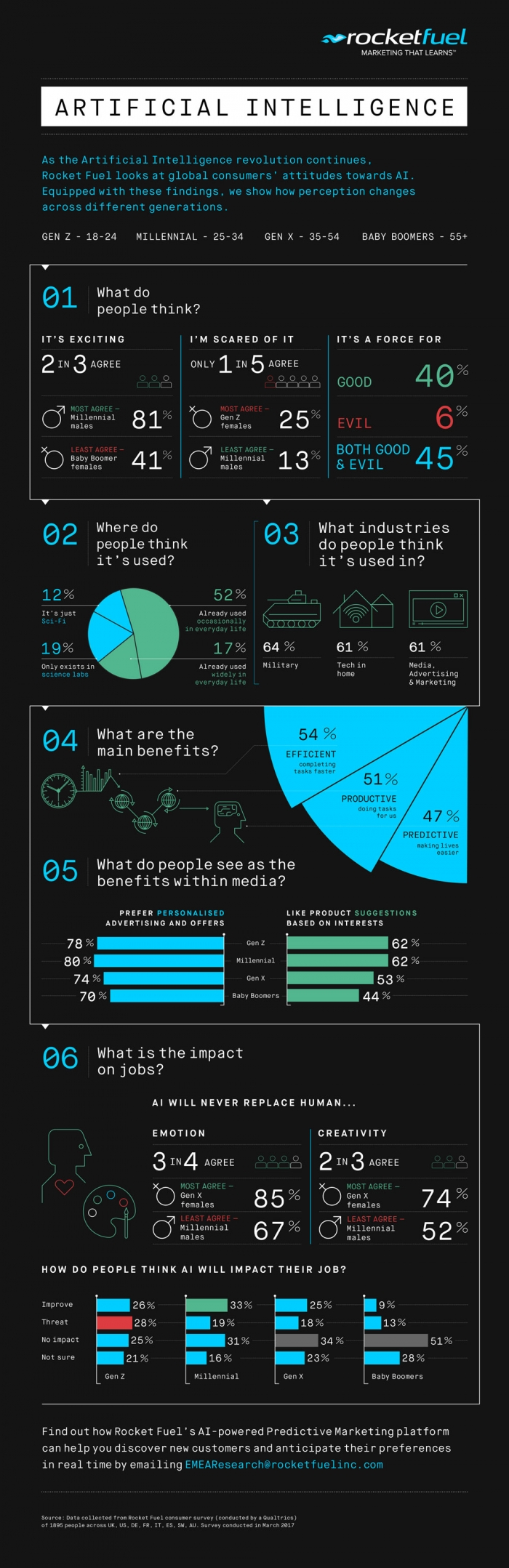 artificial intelligence_infographie