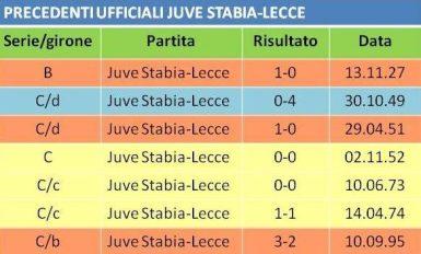precedenti Juve Stabia-Lecce