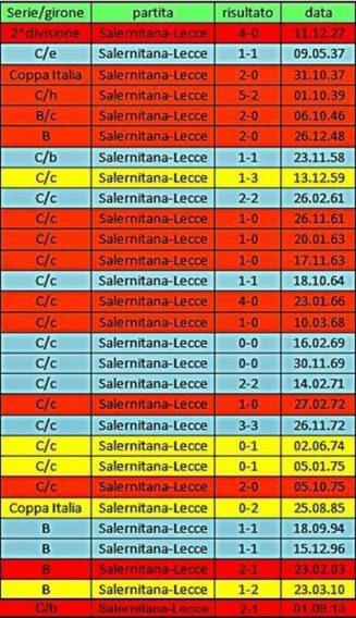precedenti Salernitana-Lecce