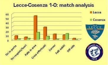 Lecce-Cosenza match analysis