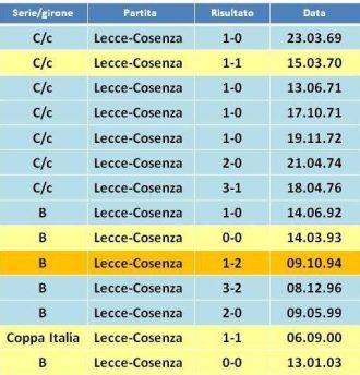 precedenti Lecce-Cosenza