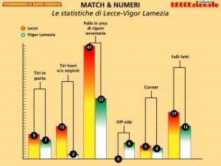 statistiche lecce lamezia