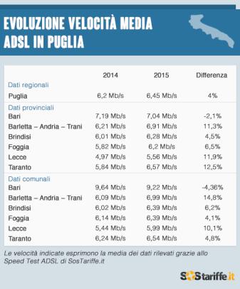 Velocita_ADSL_Puglia_2015_SosTariffe.it