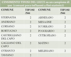 censimento tifosi Lecce 3