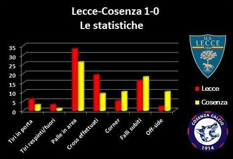 analisi Lecce-Cosenza 1-0