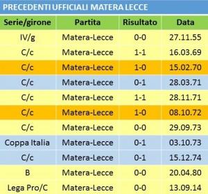 tabella PREC MATERA LECCE pptx