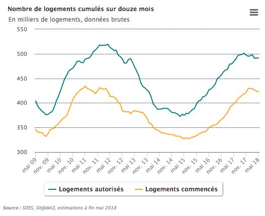logements-cumulés-12-mois-fin-mai-2018