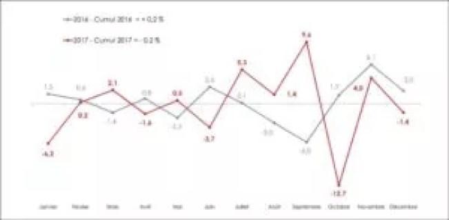 commerce spécialisé-bilan-2017