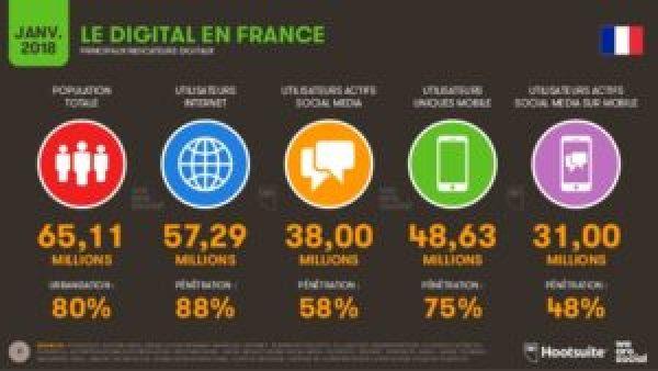 internet-réseaux sociaux-France