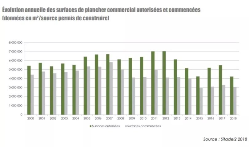 surfaces commerciales 2018