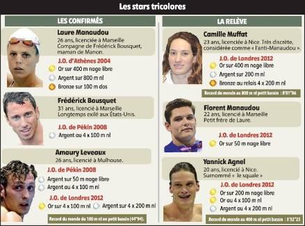Championnats d'Europe de natation: le jackpot pour Chartres