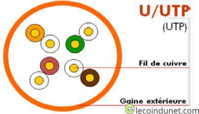 Câble réseau U-UTP
