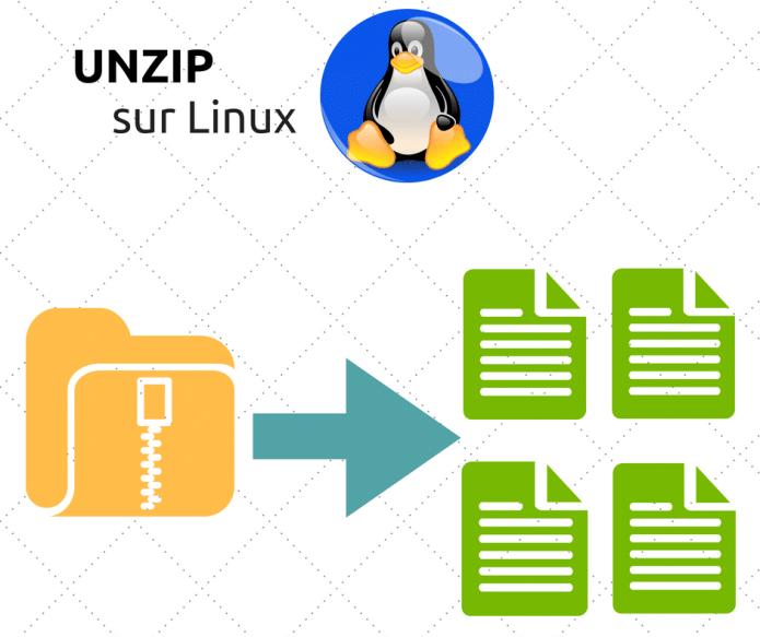 Décompresser des fichiers avec Unzip sur Linux
