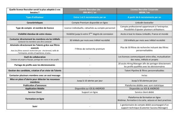 Licences Recruteur Lite et Recruiter Corporate Linkedin