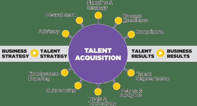 talent acquisition manager responsable recrutement