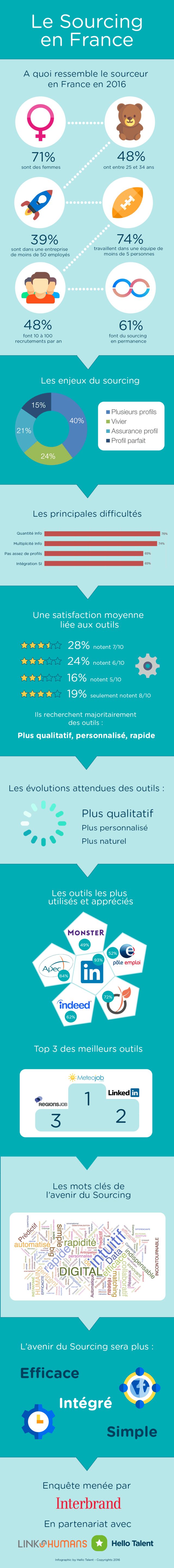 l'etude sourcing-en-france-infographic-hello-talent-v2