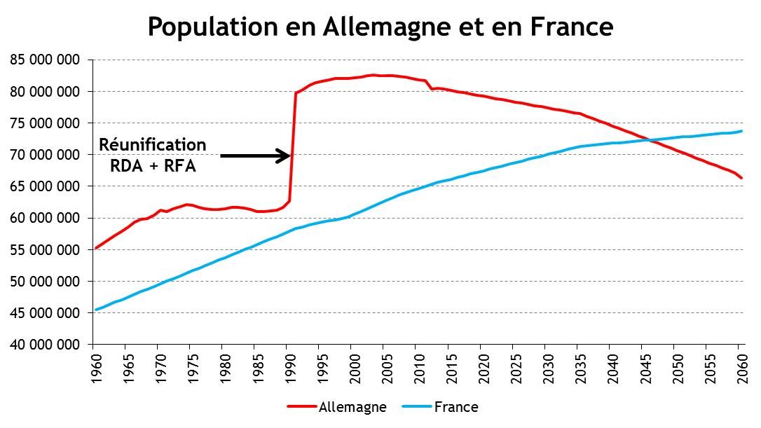 Evolution de la population en France et en Allemagne de 1960 à 2060_leconomiste.eu