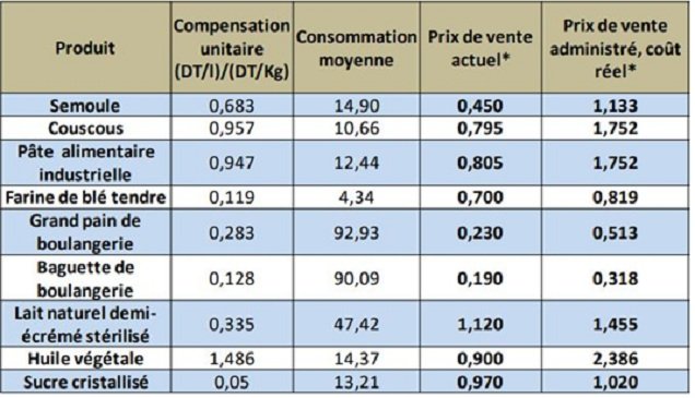 commerce compensation L'Economiste Maghrebin