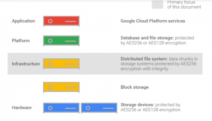 sécurité-google-cloud