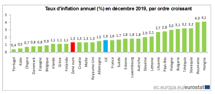 Eurostat Taux d'inflation Zone euro 2019