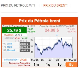 Prix du baril du pétrole Brent