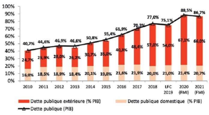 Evolution de la dette publique - Economie