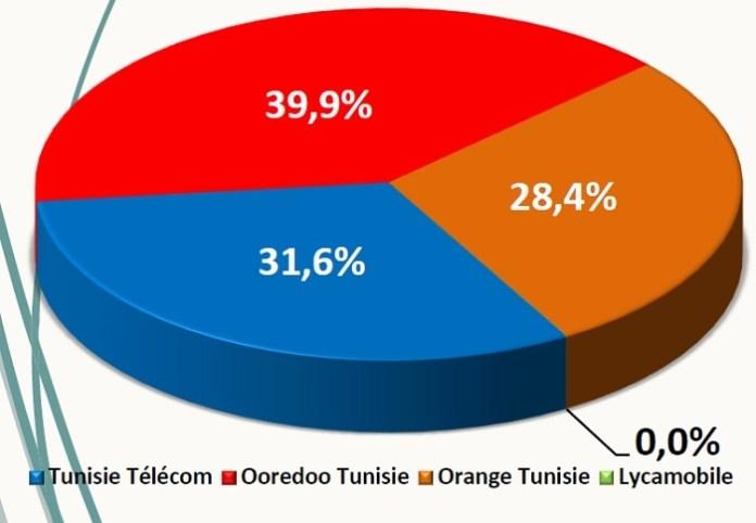 marché telecom
