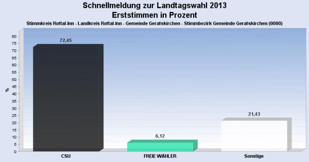 Wahlergebniss für Gemeinde Geratskirchen