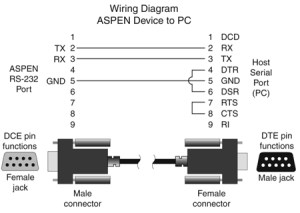 RS232 Cable Wiring Diagrams