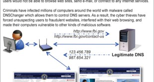 DNS Malware- Operation Ghost click