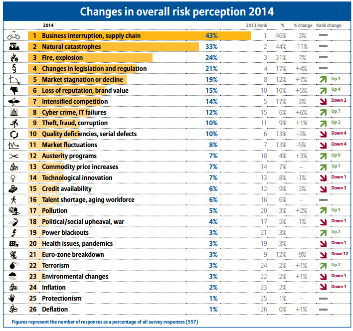 changes in overall risk perception in 2014 - source Allianz