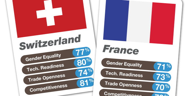WEF 20140620 Infographic Switzerland France