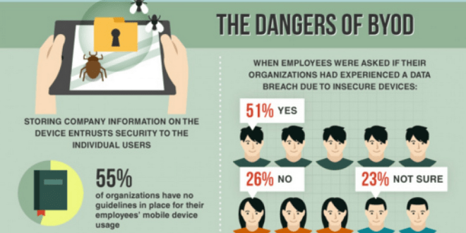 Danger of the BYOD examples