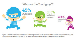 who are the bad guys (source IBM 2015 Cyber Security Intelligence Index)
