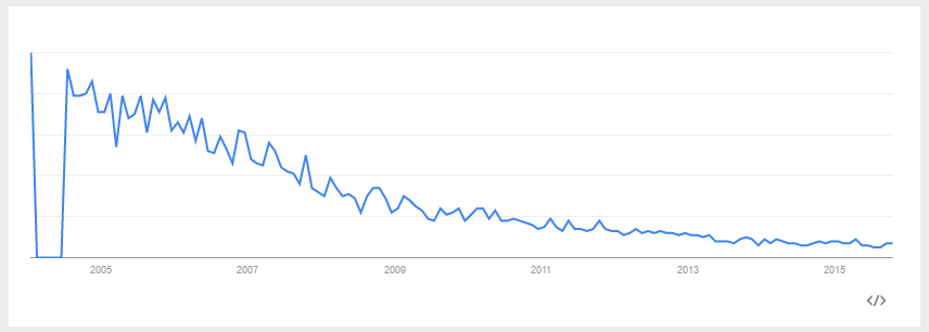 Service Oriented Architecture - Google Trends