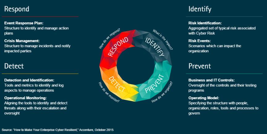 Principes de cyber-résilience selon Accenture