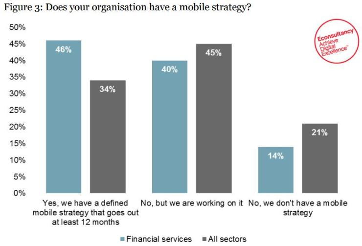 Do you have a mobile strategy?